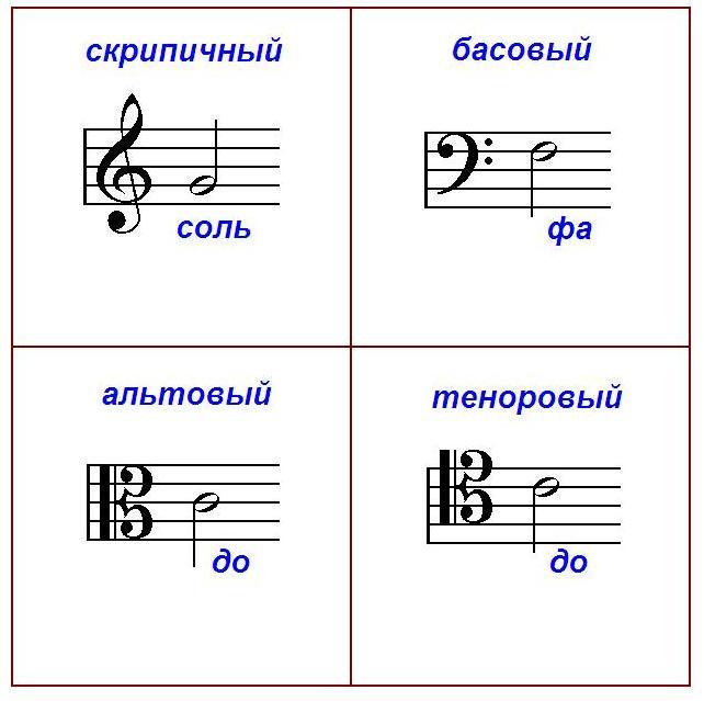 музыкальные ключи