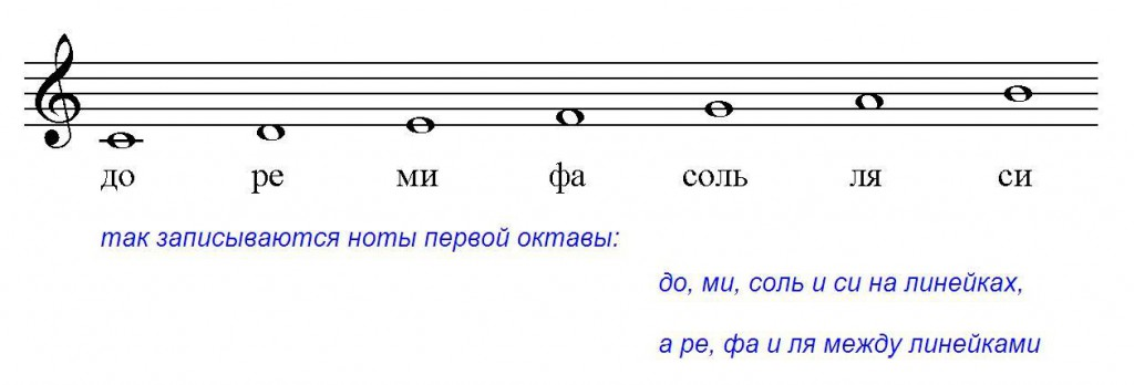 Нотная грамота для начинающих музыкантов, Музыкальный класс