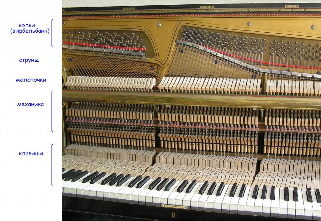 пианино внутри