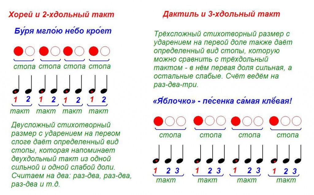 стихотворные стопы и музыкальные размеры