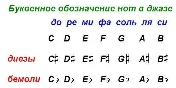 буквенное обозначение нот в джазе