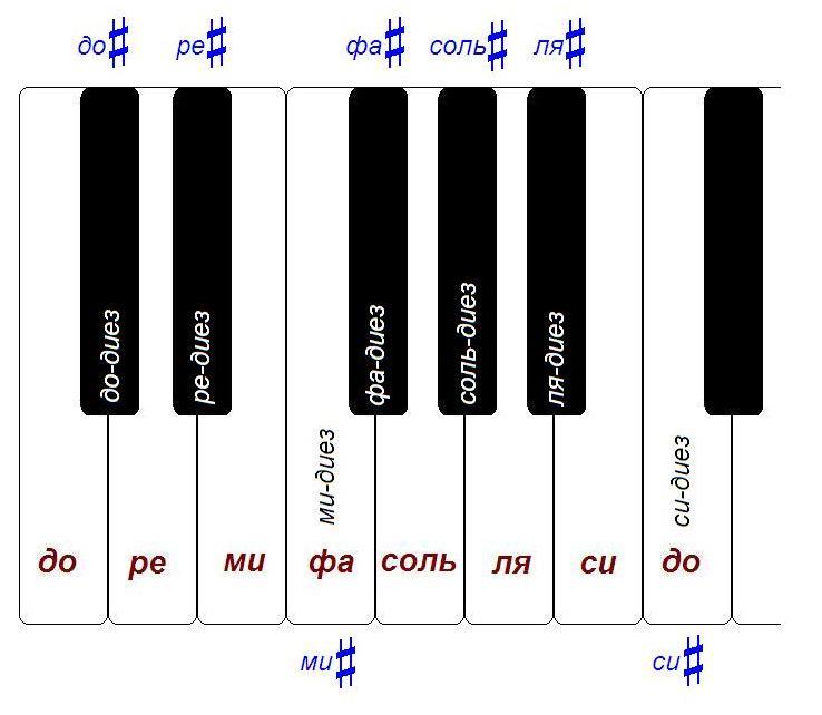 диезы на фортепиано