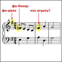 Тест на знание нотной грамоты, Музыкальный класс