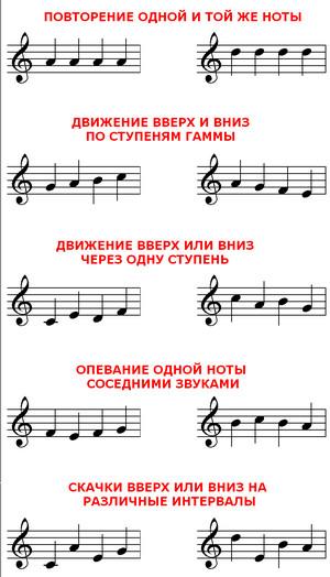варианты мелодического развития