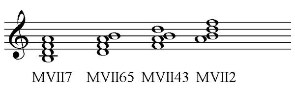малый уменьшённый вводный септаккорд с обращениями в тональности до мажор