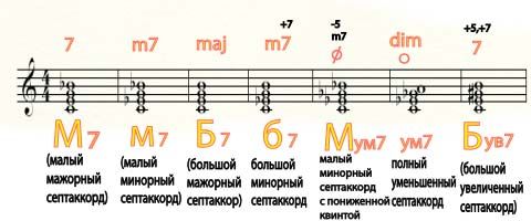 sept-akkordi