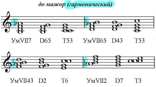 разрешение уменьшённых аккордов через доминантсептаккорд