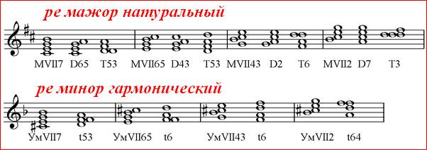 вводные септаккорды в тональности ре мажор и ре минор