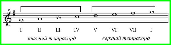 тетрахорды в музыке
