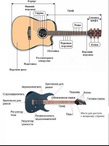 Основные отличия на рисунке