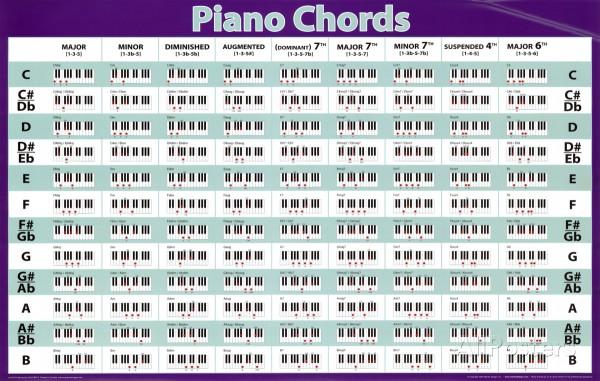 piano-akkordy