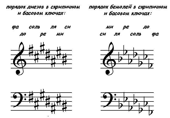 порядок диезов и порядок бемолей в скрипичном и басовом ключах
