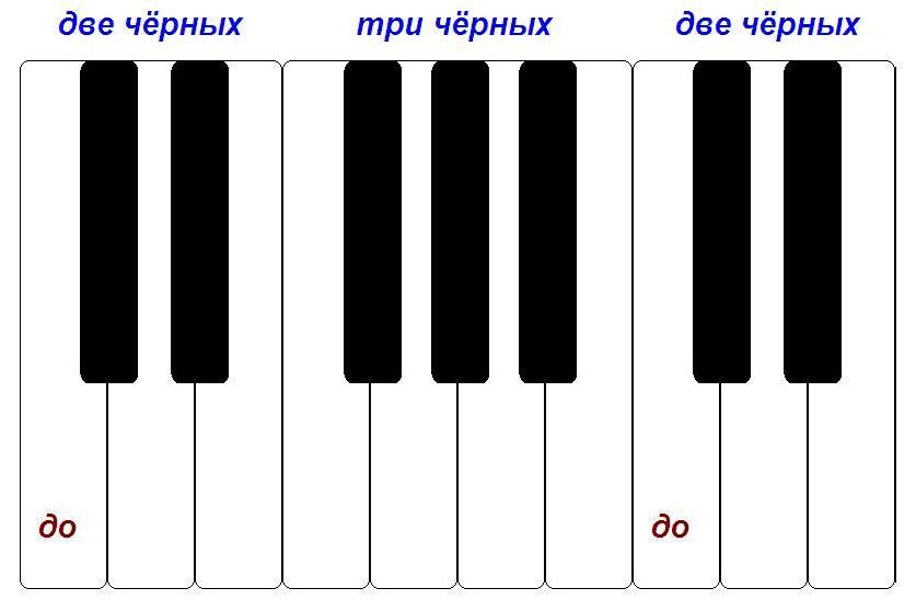 нота до на клавиатуре