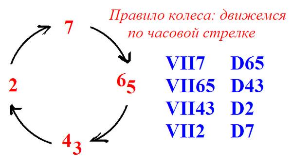 правило колеса