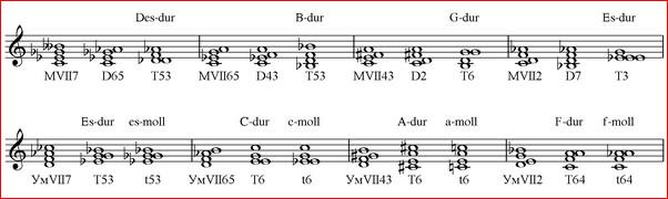 вводные септаккорды с обращениями от нот до и ре