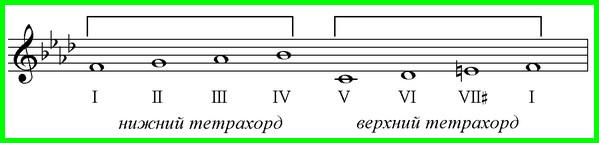 тетрахорд в музыке